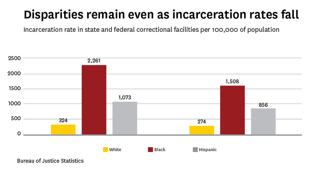 Incarceration Rate in State and Fed copy1.jpg
