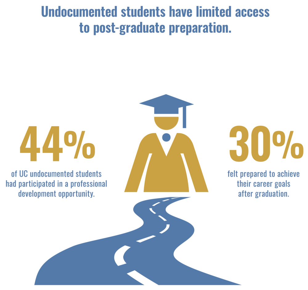 Limited: Undocumented Students' Postgraduate Preparation - Undocumented students have limited opportunities for professional development and face uncertainty about their future ability to be legally employed. This 2-page brief explores the post-graduate preparation barriers that undocumented UC students face and offers policy recommendations.
