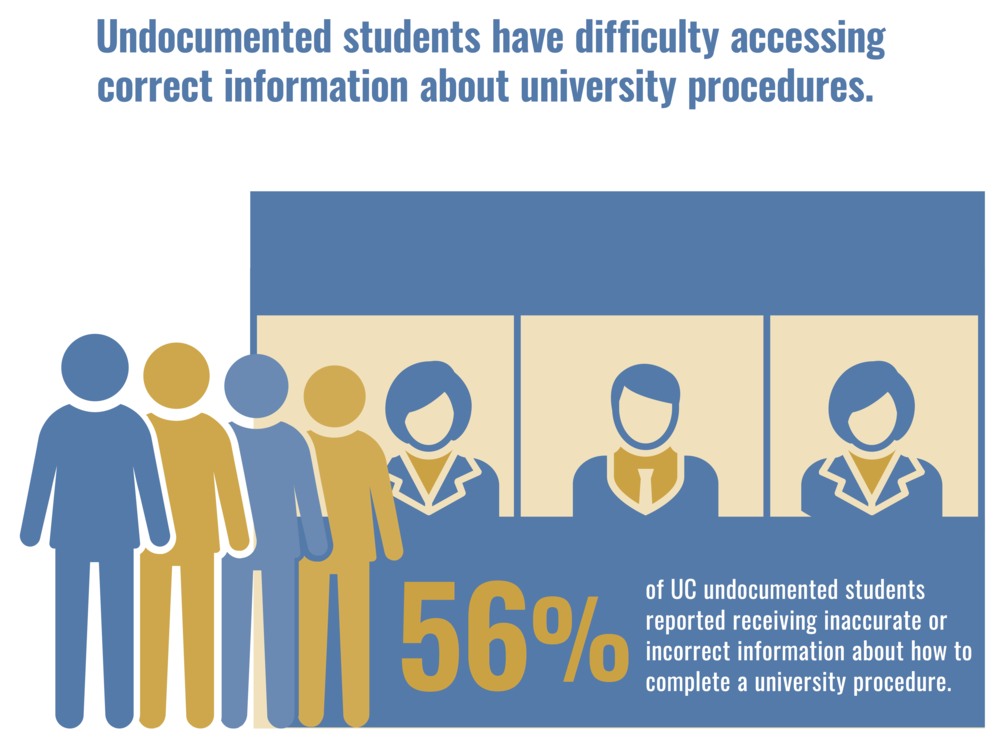 The Importance of Undocumented Student Services - Undocumented students experience difficulty accessing information and resources. This 2-page brief explores the importance of undocumented student services staff in facilitating access and offers policy recommendations.