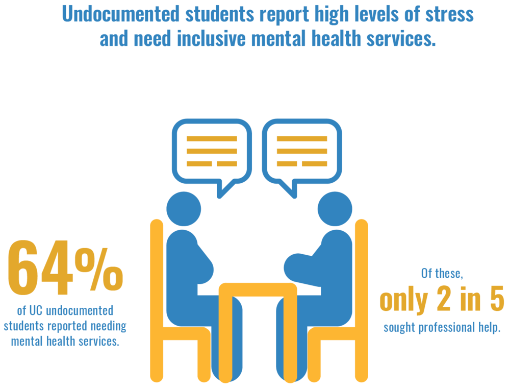 Hesitant: Undocumented Students' Use of Mental Health Services - Undocumented students are hesitant to use mental health services. This 2-page brief explores their perceptions of mental health services, how this creates psychosocial barriers to seeking help, and offers policy recommendations.