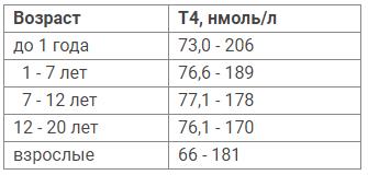 Норма т4 общего в крови