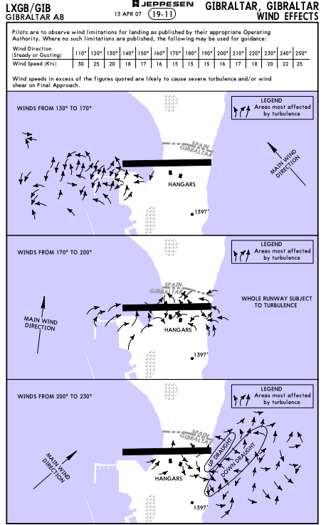 This is a chart for Gibraltar that pilots brief from. It shows how the airfield is effected by turbulence when the wind comes from certain directions.