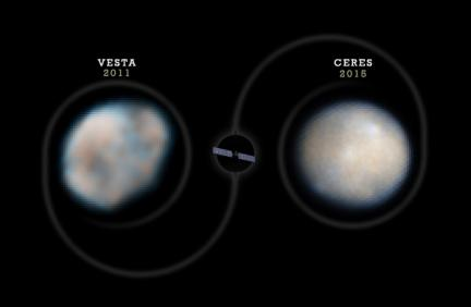 Dawn Dual Mission to Vesta and Ceres