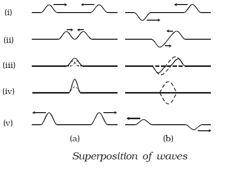 Source |  http://www.askiitians.com/iit-jee-wave-motion/interference-of-waves/