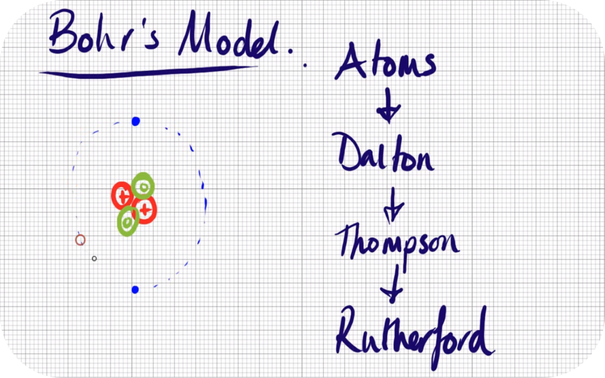 Particle Physics - A Level Physics Revision   11 Uploads