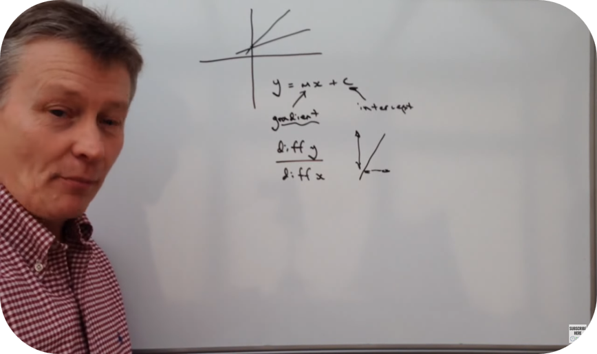 Equation of a straight line on a graph   10 Uploads