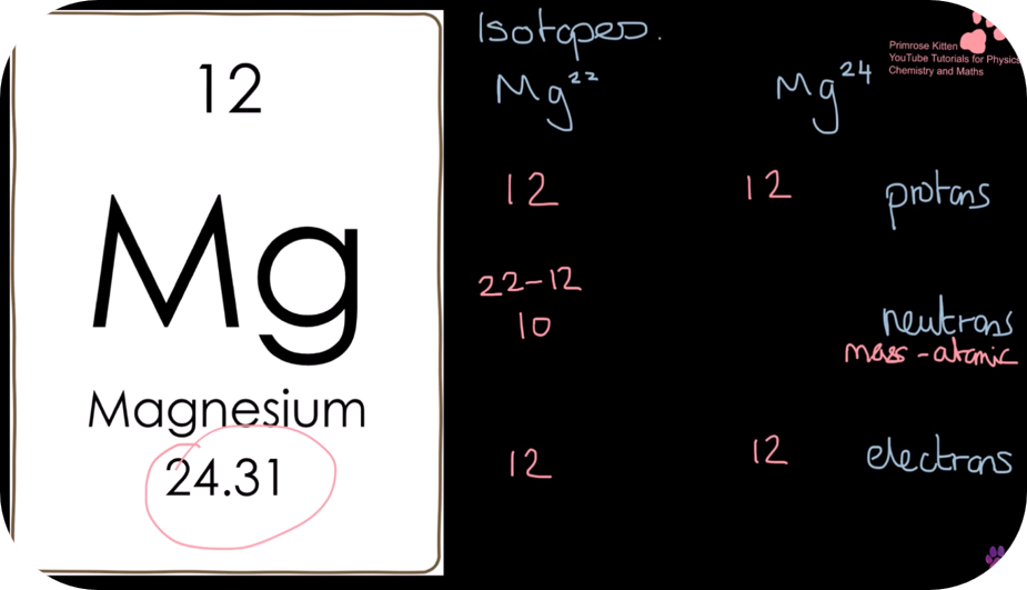 VCE Chemistry - Unit 1; How can the diversity of materials be explained?   24 Uploads