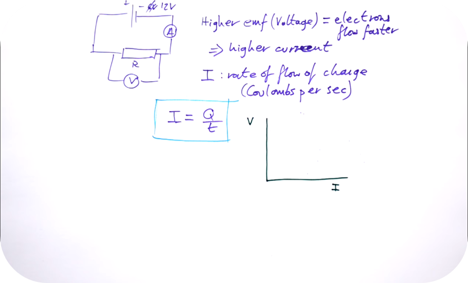 Electricity - A-level Physics   6 Uploads