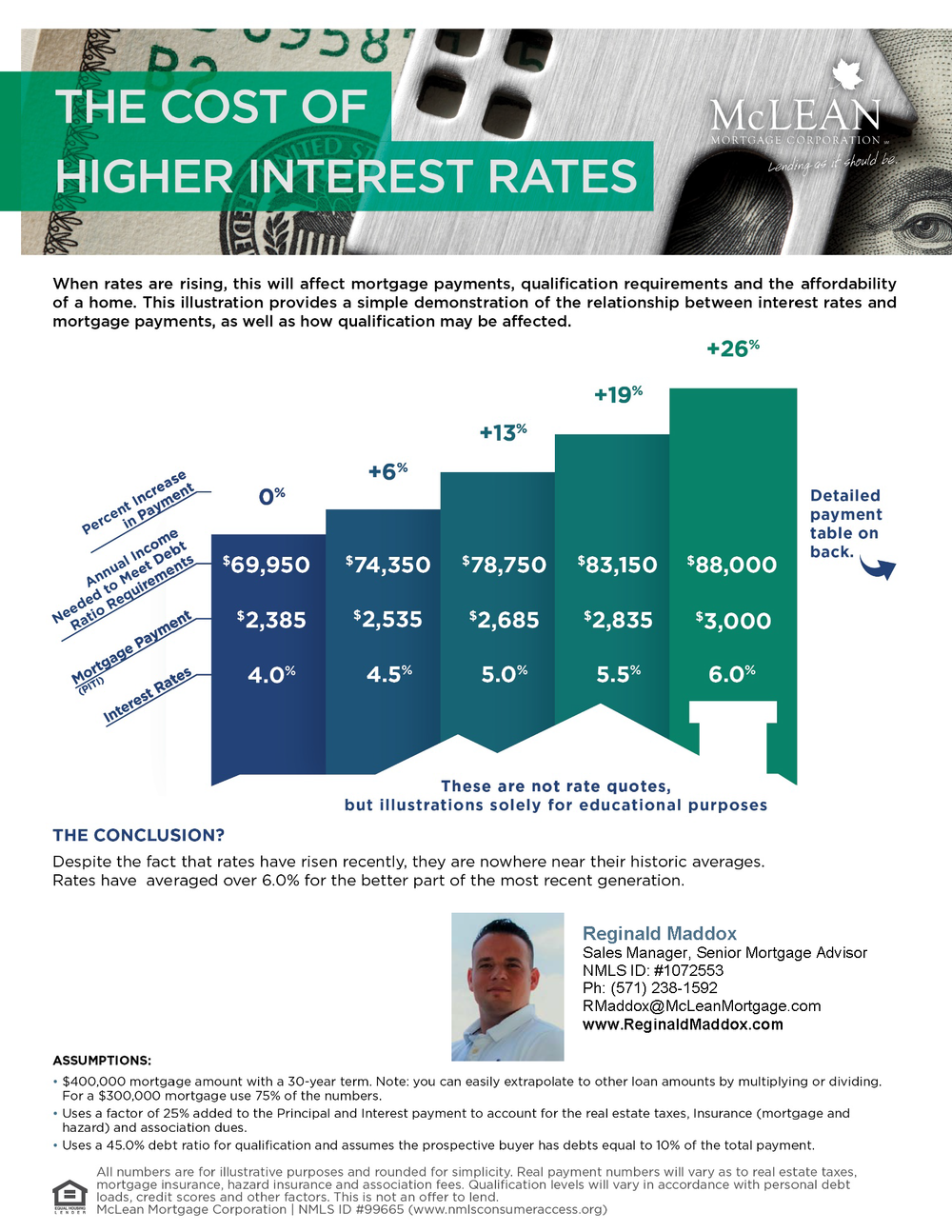 Cost of Higher Interest Rates Two Sided - Reggie - 3.30.18 1.png