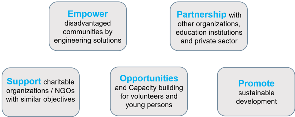 Objectives of EWB-HK.png