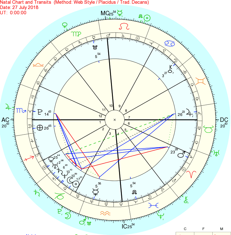 My Personal Transits for the Aquarius Full Moon Eclipse Event