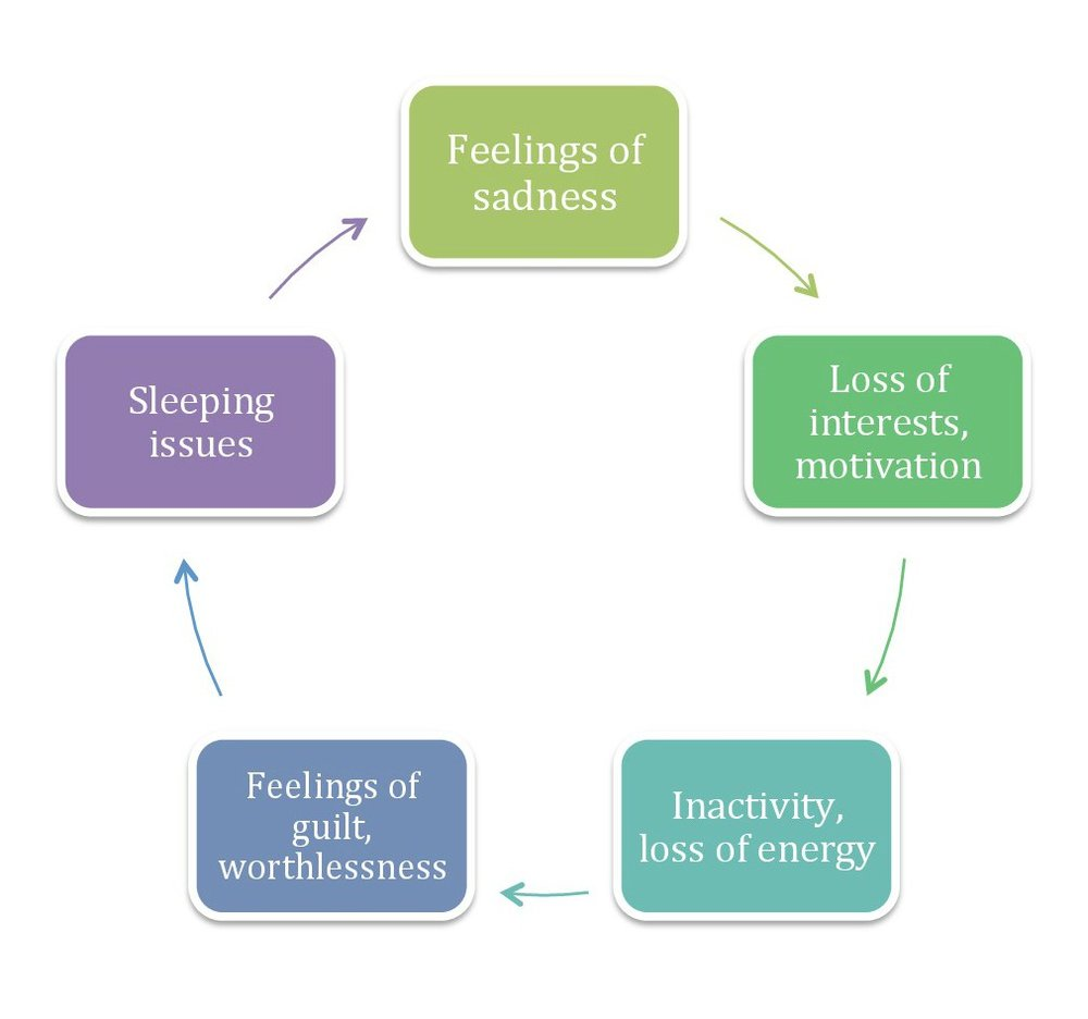 Cycle_of_depression.jpg