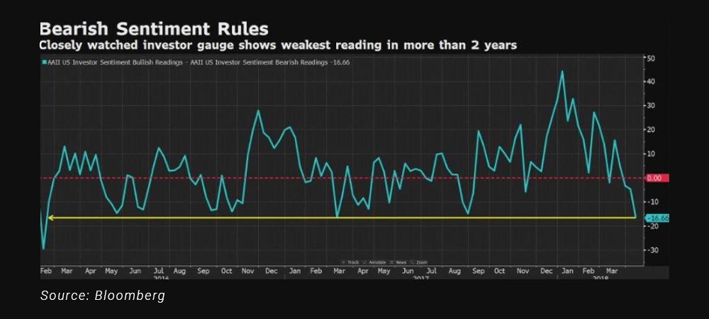 chart3-bearish-sentiment-is-bullish.jpg