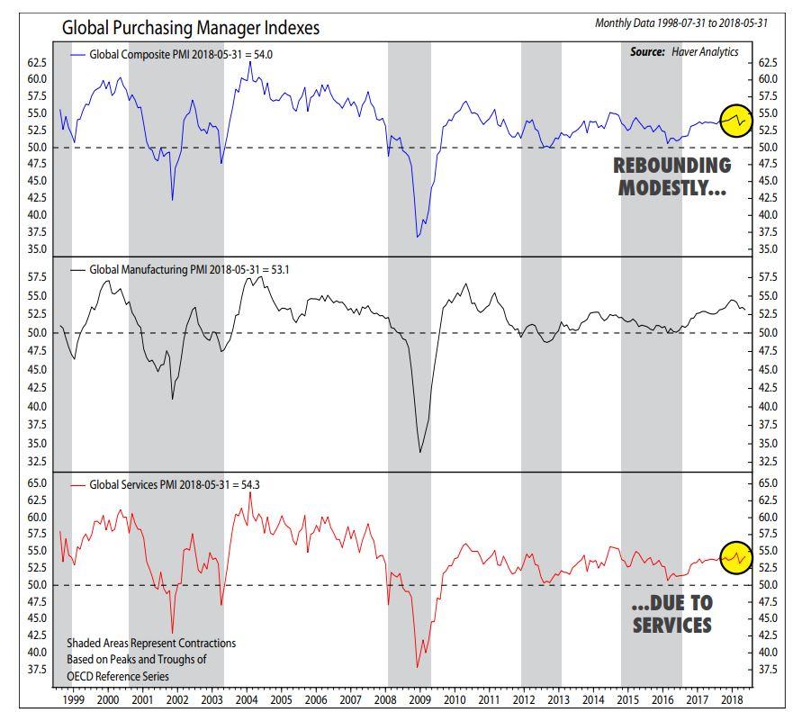 Global Growth PMI.JPG
