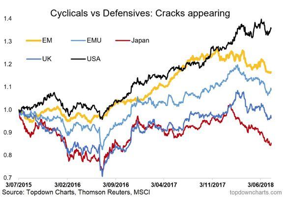 Cyclicals vs. Defensives.JPG