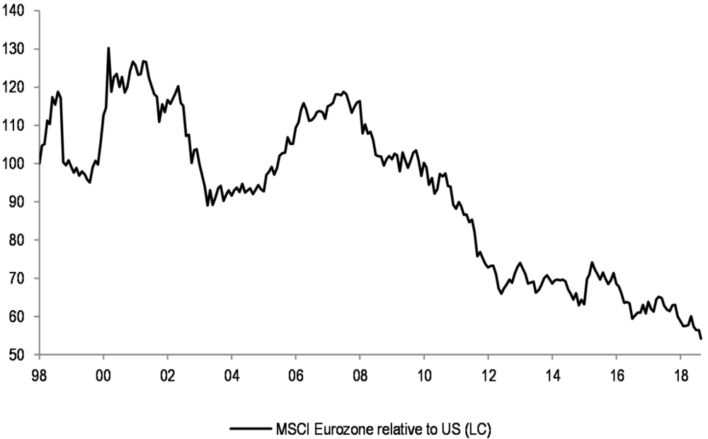 Eurozone_relative_to_US_(LC).png