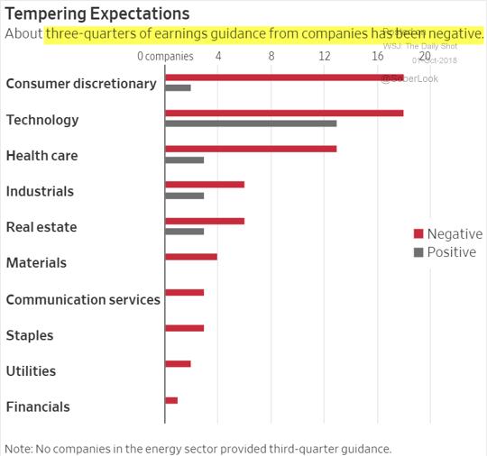 2018.10.01 Negative earnings guidance.png