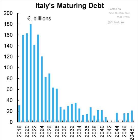 2018.10.02 Italy Debt Maturity.png