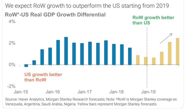 2018.12.06 US growth vs ROW.png