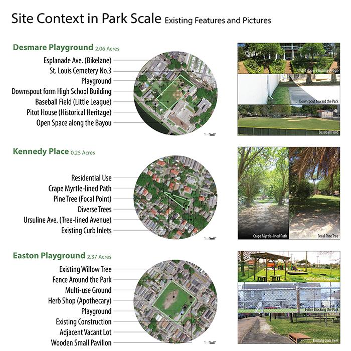 Context Park Scale