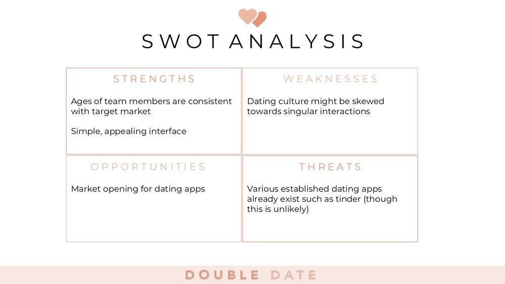 Dating app swot analysis