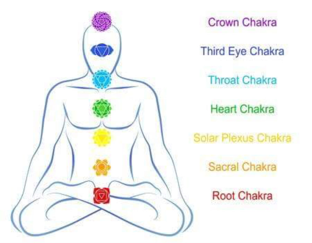 Chakra COnnection.jpeg