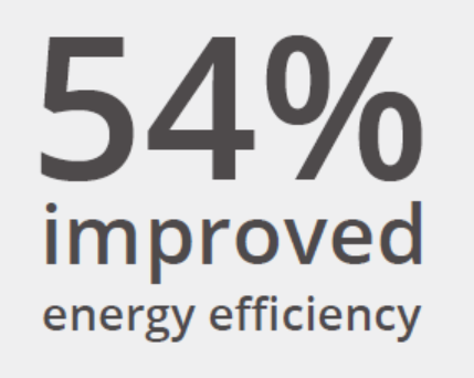 54-percent-improved-energy-efficiency.jpg