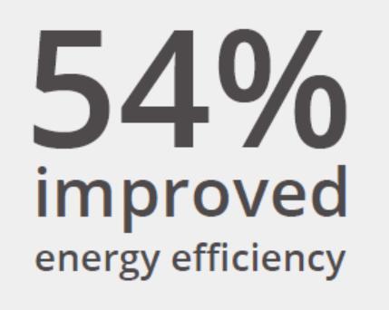 54-percent-improved-energy-efficiency.jpg