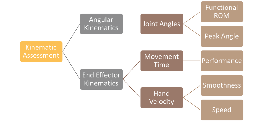 Kinematic Flow Chart
