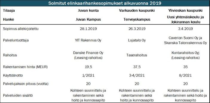 Taulukko 1: Uusien elinkaarihankkeiden tietoja (tiedot saatavilla julkisista lähteistä)