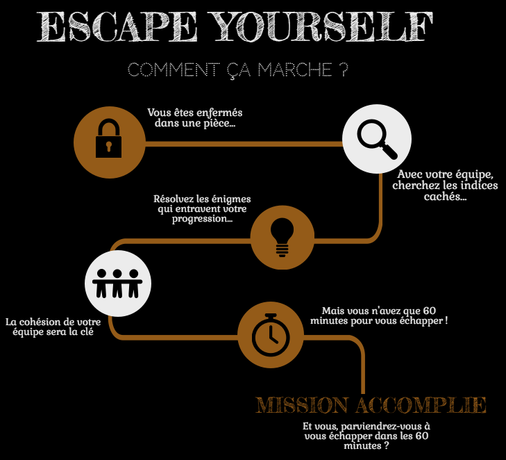 Escape Yourself - Comment ça marche