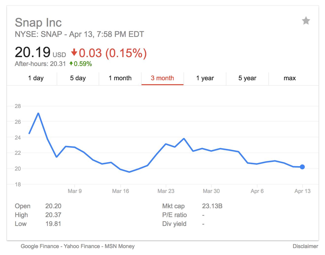 snapchat earnings call may 10