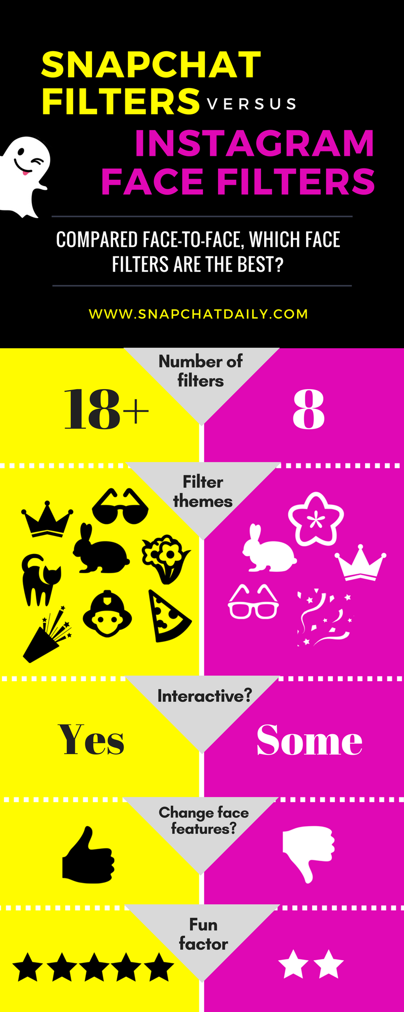 snapchat filters vs instagram face filters infographic