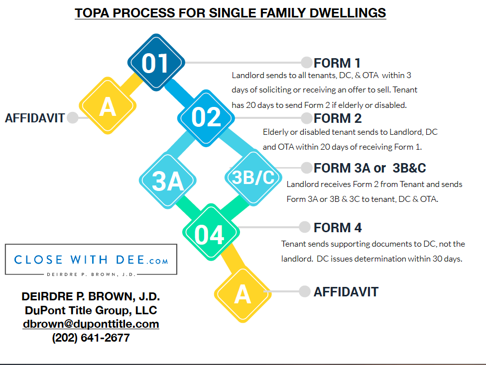 TOPA Process Chart For Single Family Dwellings -