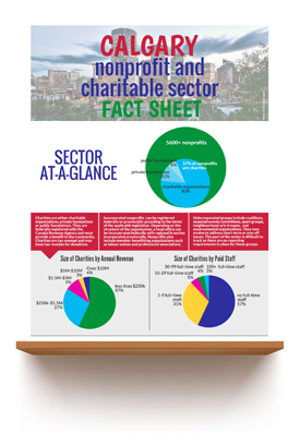 December 2015   Calgary Nonprofit Fact Sheet