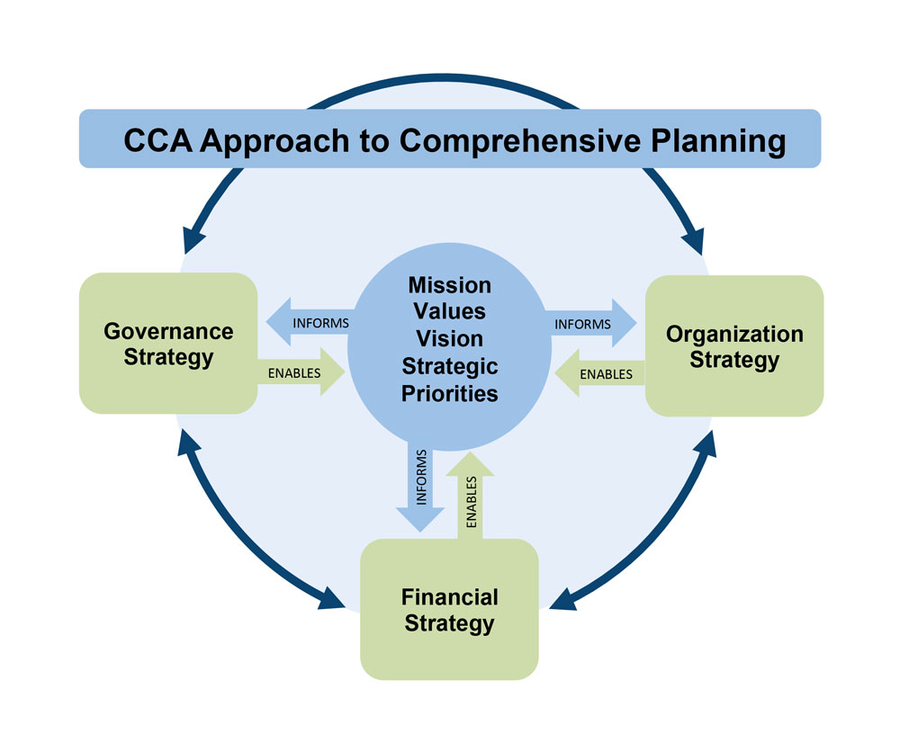 Our Approach - Our approach to planning is comprehensive in nature. We believe that if a plan is to be successful, its core elements — the Mission, Vision, and Strategic Priorities — must be accompanied by strong strategies for governance, organization, and finance.