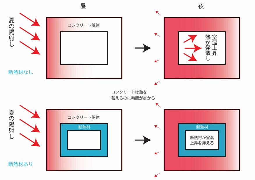 コンクリートの蓄熱性の概念図