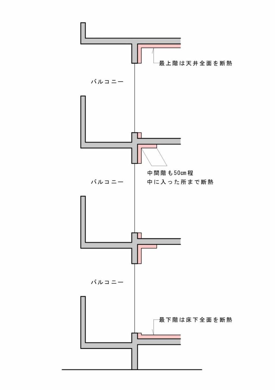 最上階・最下階の断熱施工すべき箇所