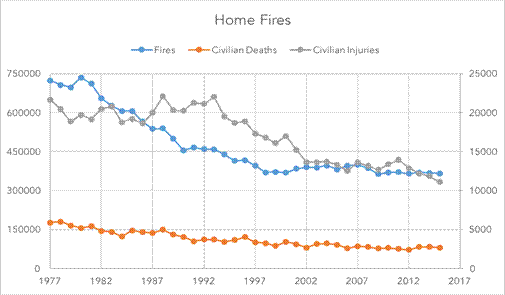 Figure 1. Home fires data from the  National Fire Protection Association . Recreated by the author, used with permission.