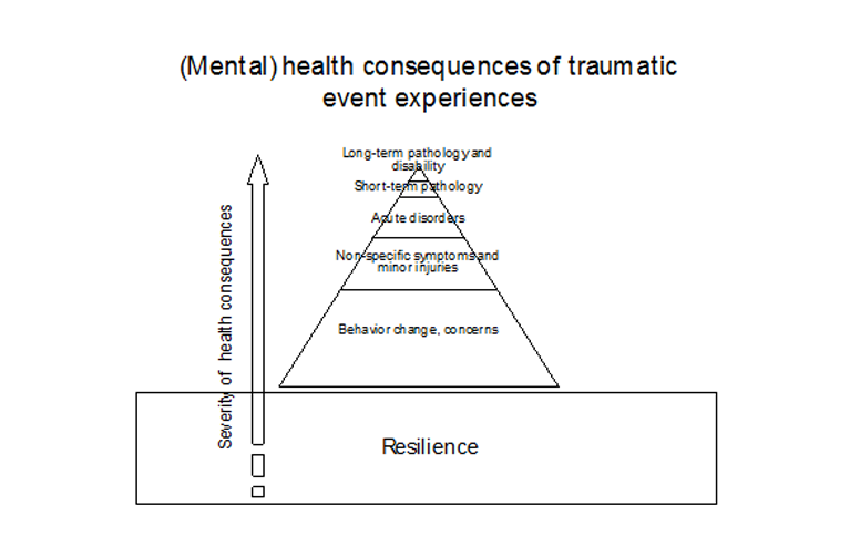 Figure 2. Mental health consequences of traumatic event experiences