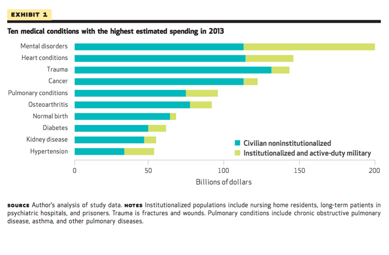 Figure 4. Ten medical conditions with the highest estimated spending in 2013  Roehrig C. Mental Disorders Top The List Of The Most Costly Conditions In The United States: $201 Billion.  Health Affairs . 2016; 35(6): 1130—1135.