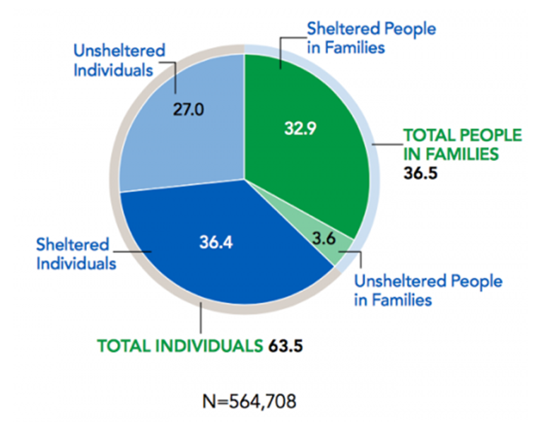 Figure 2. Homeless population by household type and sheltered status, 2015.  The 2015 Annual Homeless Assessment Report to Congress. The US Department of Housing and Urban Development Office of Community Planning and Development. November 2015. PART 1: Point-in-Time Estimates of Homelessness.  https://www.hudexchange.info/resources/documents/2015-AHAR-Part-1.pdf