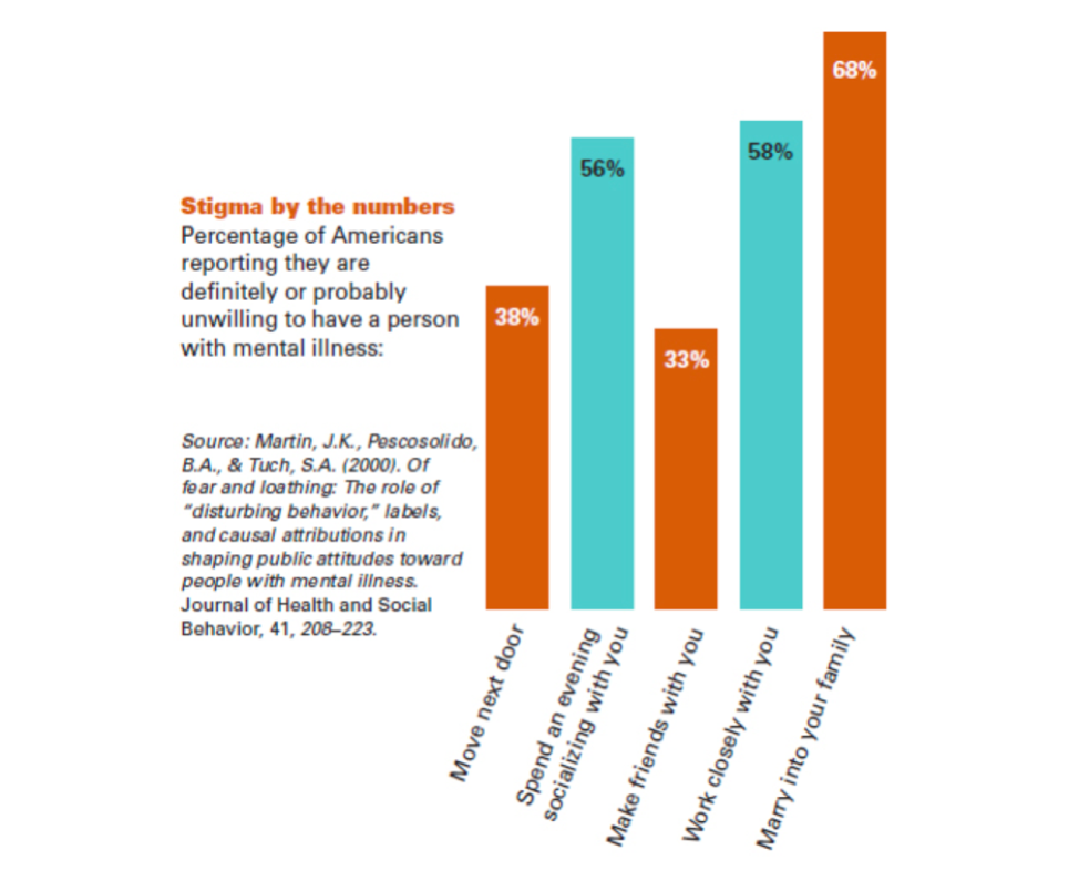 Figure 1. Stigma by the numbers  Source: Dingfelder SF. Stigma: Alive and Well. Monitor on Psychology. 2009; 40(6): 56.