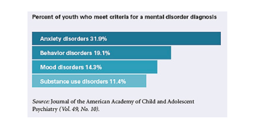 Figure 3. Percent of youth who meet criteria for a mental disorder diagnosis  Source: New data on mental illness among US youth. Monitor on Psychology. 2011; 42(2): 10.
