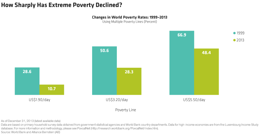 Roarty_Global-Poverty_Display1_d3.png