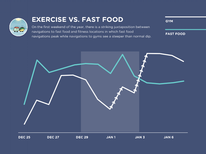 cyntivee exercise vs fast food