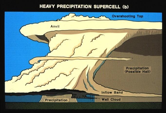 High Precipitation Supercell