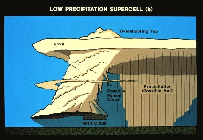 Low Precipitation Supercell