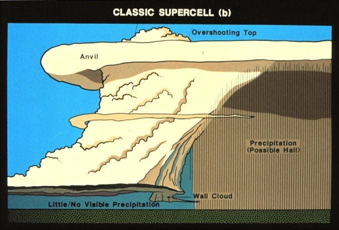 Classic Supercell