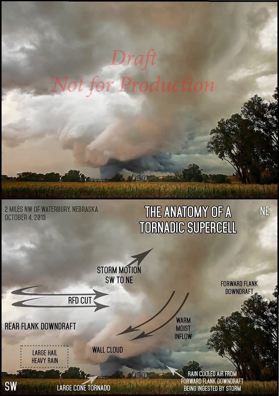 Anatomy of a Tornadic Supercell